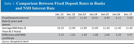 http://today.thefinancialexpress.com.bd/public/uploads/AM-Comparison-Between-Fixed.jpg
