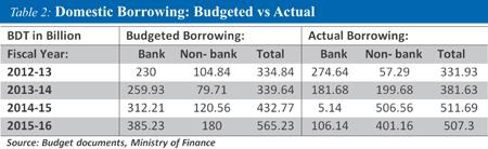 http://today.thefinancialexpress.com.bd/public/uploads/AM-Public-Sector-Borrowing-.jpg
