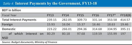 http://today.thefinancialexpress.com.bd/public/uploads/AM-Interest-Payments.jpg