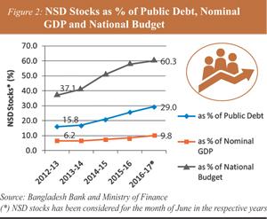 http://today.thefinancialexpress.com.bd/public/uploads/AM-NSD-Stocks-as.jpg