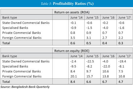 http://today.thefinancialexpress.com.bd/public/uploads/AM-Deposit-Growth-Rates.jpg