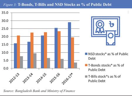 http://today.thefinancialexpress.com.bd/public/uploads/AM-T-Bonds,-T-Bills-and-NSD.jpg