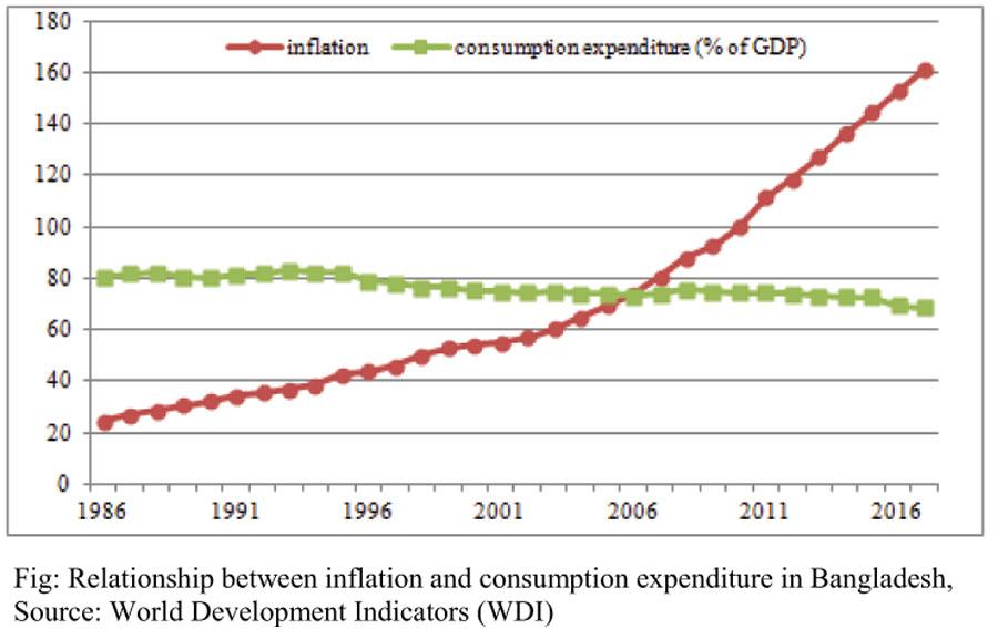 Consumption fuels economic growth