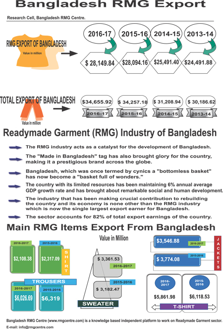 rmg analysis of bangladesh We traveled cox's bazar two times on the year of 2008 and 2010 we went there by bus and stayed for a few days in the rest house of bangladesh power development board.