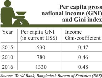 Higher economic growth sans sufficient job creation