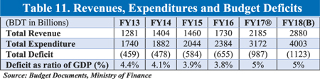 http://today.thefinancialexpress.com.bd/public/uploads/Table_11,-Email_24_11_17.jpg