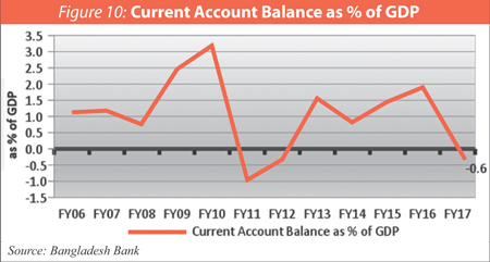 balance of payments of bangladesh While bangladesh's growth performance has been improving in recent years, the bangladesh economic update for may 2012 finds that gdp growth has moderated from 67% in fy11 to 63% in fy 2012.
