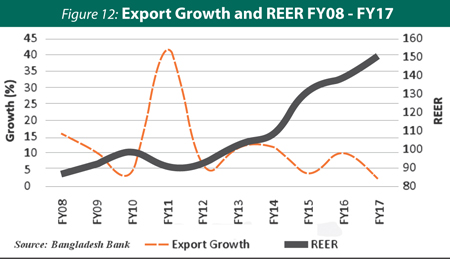 http://today.thefinancialexpress.com.bd/public/uploads/ZS-Export-Growth-and-Reer.jpg