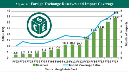 http://today.thefinancialexpress.com.bd/public/uploads/ZS-Foreign-Exchange-Reserve.jpg