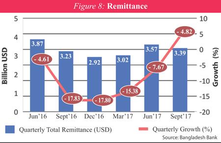http://today.thefinancialexpress.com.bd/public/uploads/ZS-Remittance.jpg