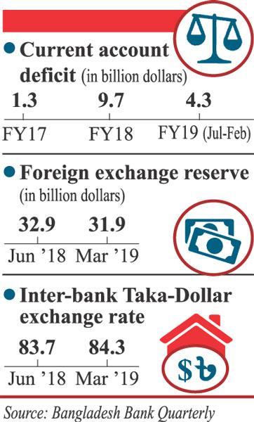 Desh Bank Exchange Rate Today